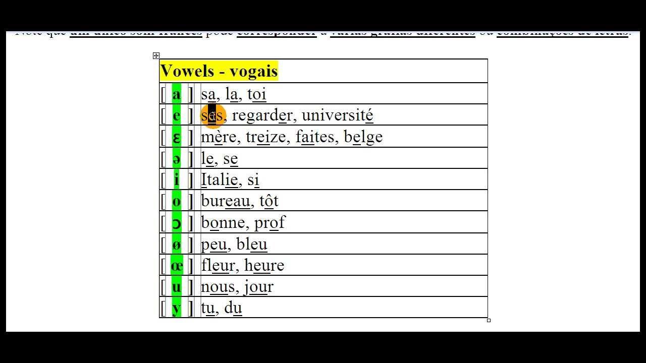 Estudando Francês: Regras de Pronúncia (alfabeto fonético