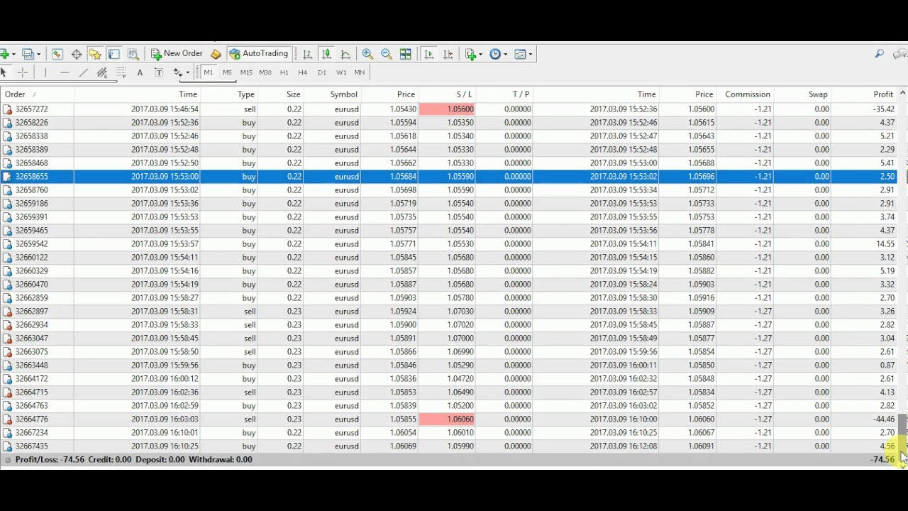 Binary options trading live signals