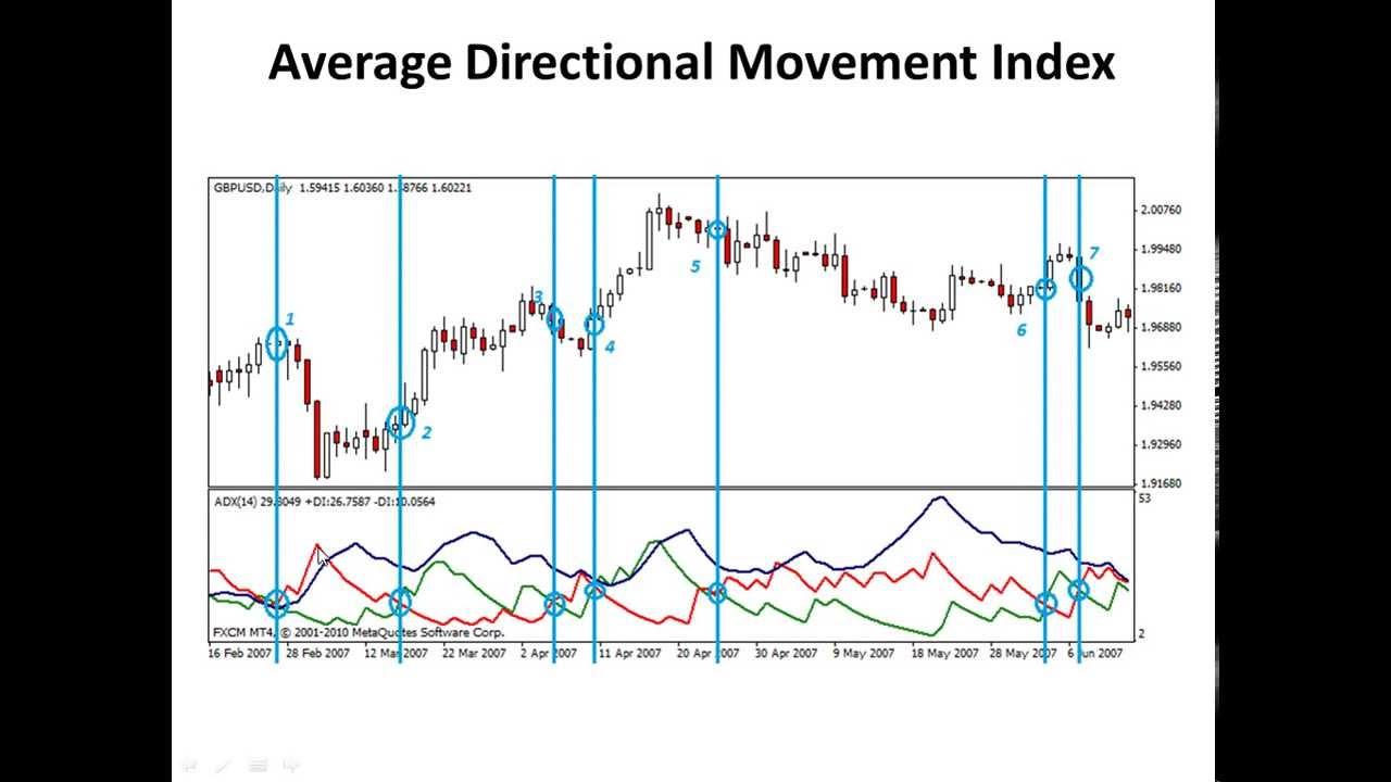 Average directional movement index forex
