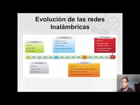 Redes Inalambricas Wifi 802.11ac