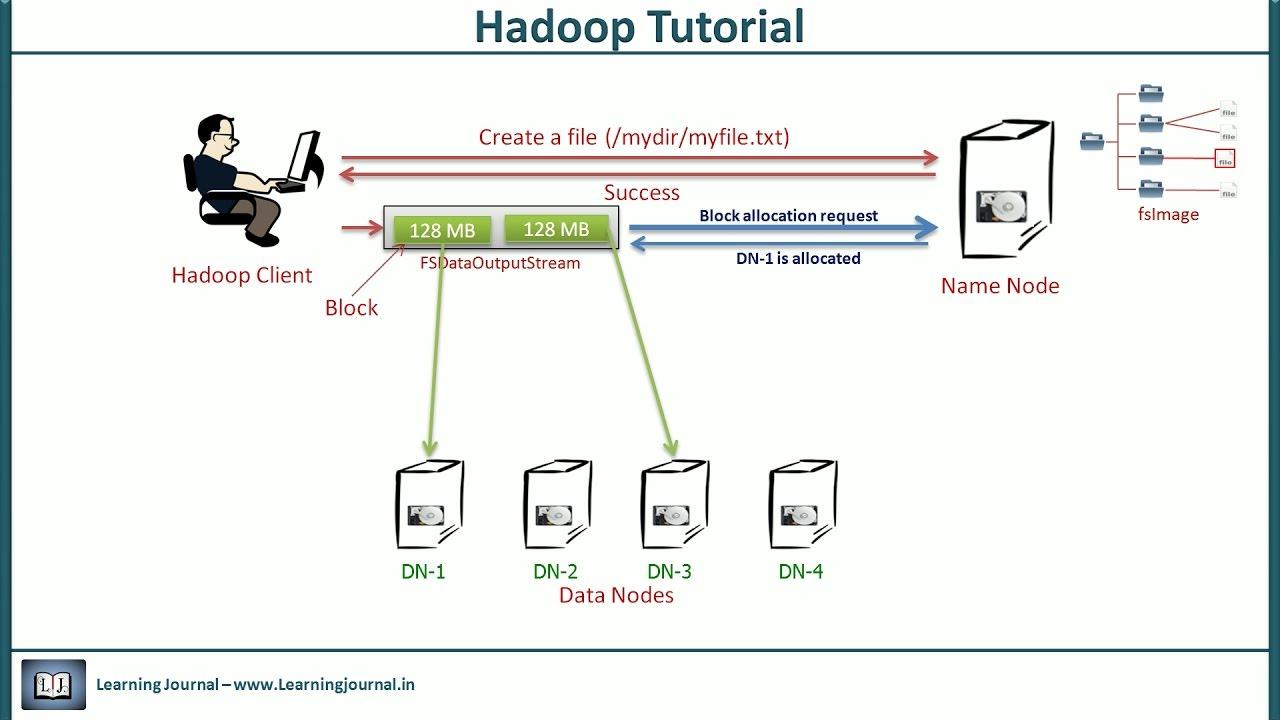 Superbe Hadoop Tutorial   Architecture