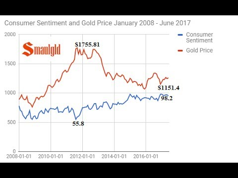 Does Consumer Sentiment Drive the Gold Price?