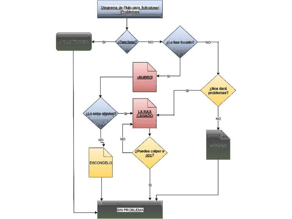 diagrama de flujo para solucionar problemas reto 3 youtube. Black Bedroom Furniture Sets. Home Design Ideas