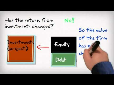 Capital Structure MM - I