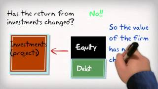 Capital Structure Mm
