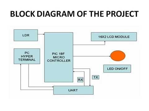 automatic street light control The implementation of street light intensity control using lux meter, traffic sensor   the block diagram of proposed automatic street lightening and traffic control.