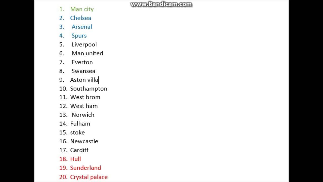 2013 2014 Barclys Premier League Table Prediction