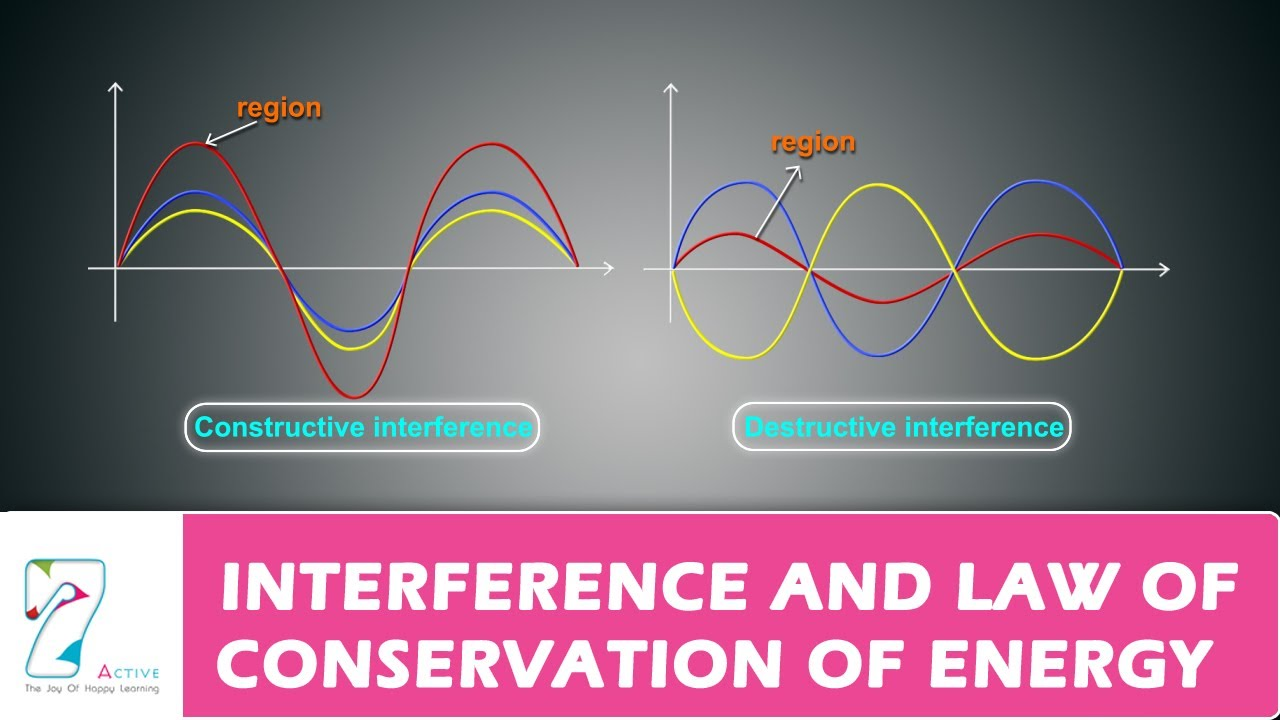 Interference and Law of Conservation of Energy - YouTube