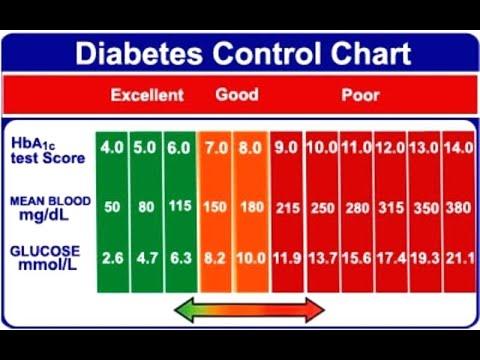 Blood Sugar Normal Range - YouTube