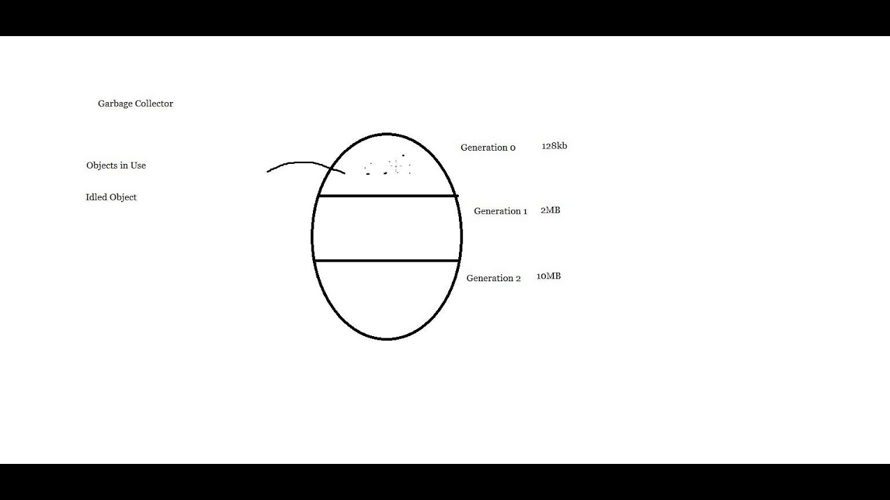 Net framework and its components clr jc gc dot net video net framework and its components clr jc gc dot net video tutorials in telugu part 5 pooptronica Images