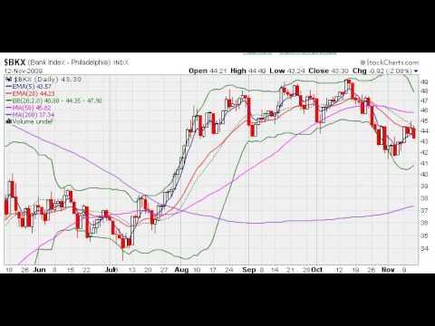 MarketTamer.com Banking Industry FDIC
