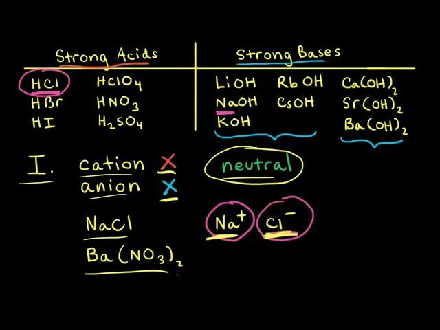 Acid–base properties of salts   Acids and bases   AP Chemistry   Khan Academy