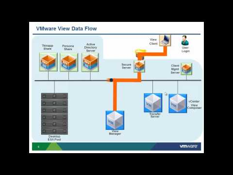 VMware View Back Up Best Practices