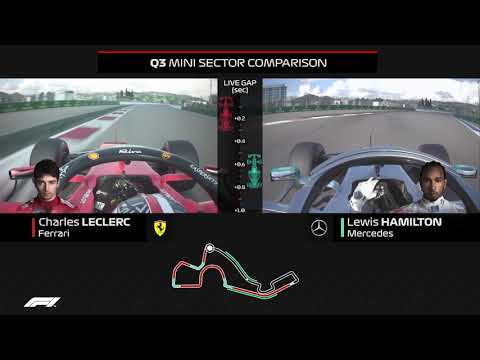 Leclerc v Hamilton | Qualifying Comparison | 2019 Russian Grand Prix