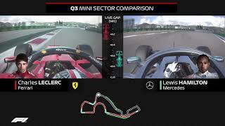 Leclerc v Hamilton | Qualifying Comparison | 2019 Russian Grand Prix