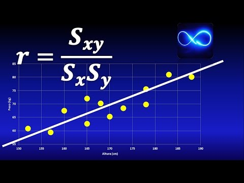 Linear correlation equation SOLVED EXERCISE (coefficient of pearson, of determination, etc) from YouTube · Duration:  30 minutes 53 seconds