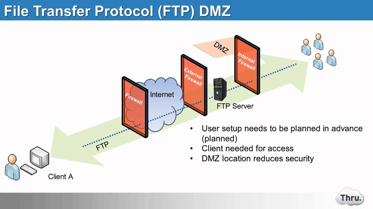 thru inc  evolution of ftp to managed file transfer