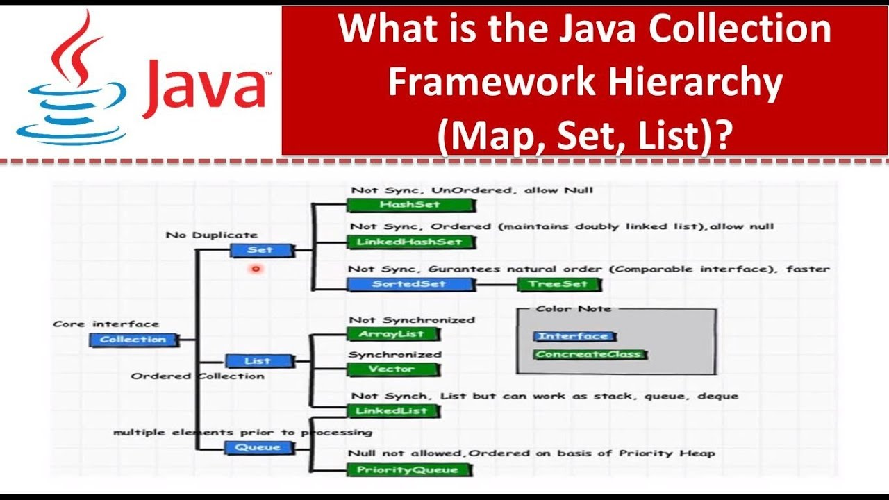What is the Java Collection Framework Hierarchy (Map, Set, List)? Set Map on set table, set rules, set list, set home page, set schedule,