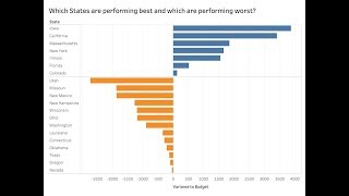 Sorting by the Best Performers then by the Worst Performers