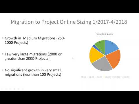 Top 10 Risks to Manage in a Project Online Migration