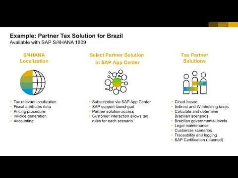 FICO COM | SAP ERP Financials