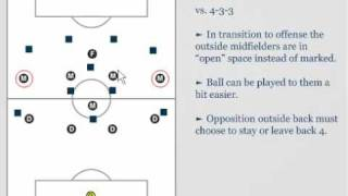 Soccer Systems of Play 4-1-4-1