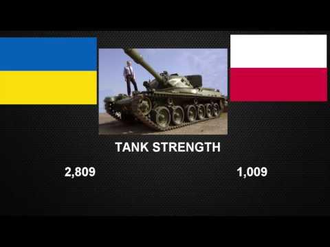 Poland vs Ukraine Military Defense Power 2017