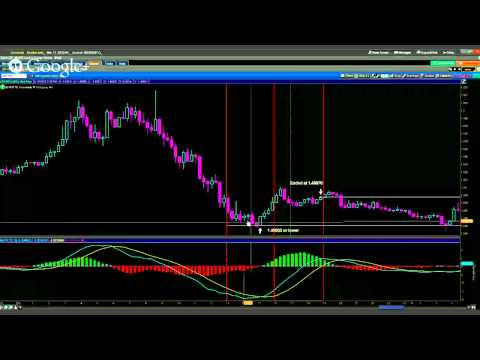 """Afternoon Delight"" Daily Strategy - GBP/USD Nadex Daily Trading Strategy - Presented by Krystal ..."