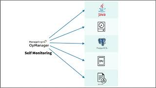 Self monitoring in OpManager