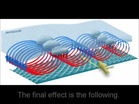 An duction to Chaos Theory with the Lorenz Attractor
