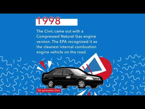 History of Fuel Efficiency at Honda