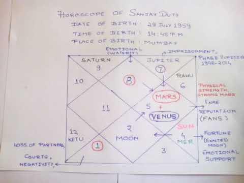 Sanju biopic a hit with fans|Sanjay Dutt horoscope|Mars and Venus effect|by  Ashish Seth Astrology