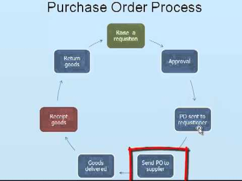 Purchase order process - YouTube