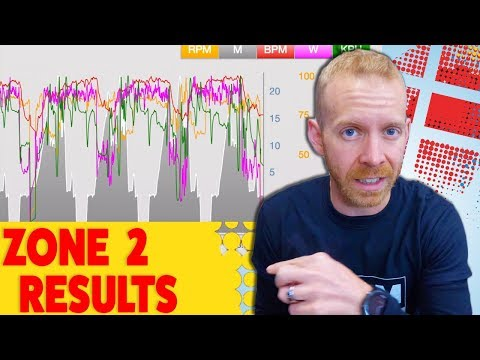 Incredible results from 3 months of Zone 2 Heart Rate Triathlon Training