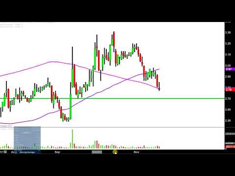 Fannie Mae - FNMA Stock Chart Technical Analysis for 11-17-17