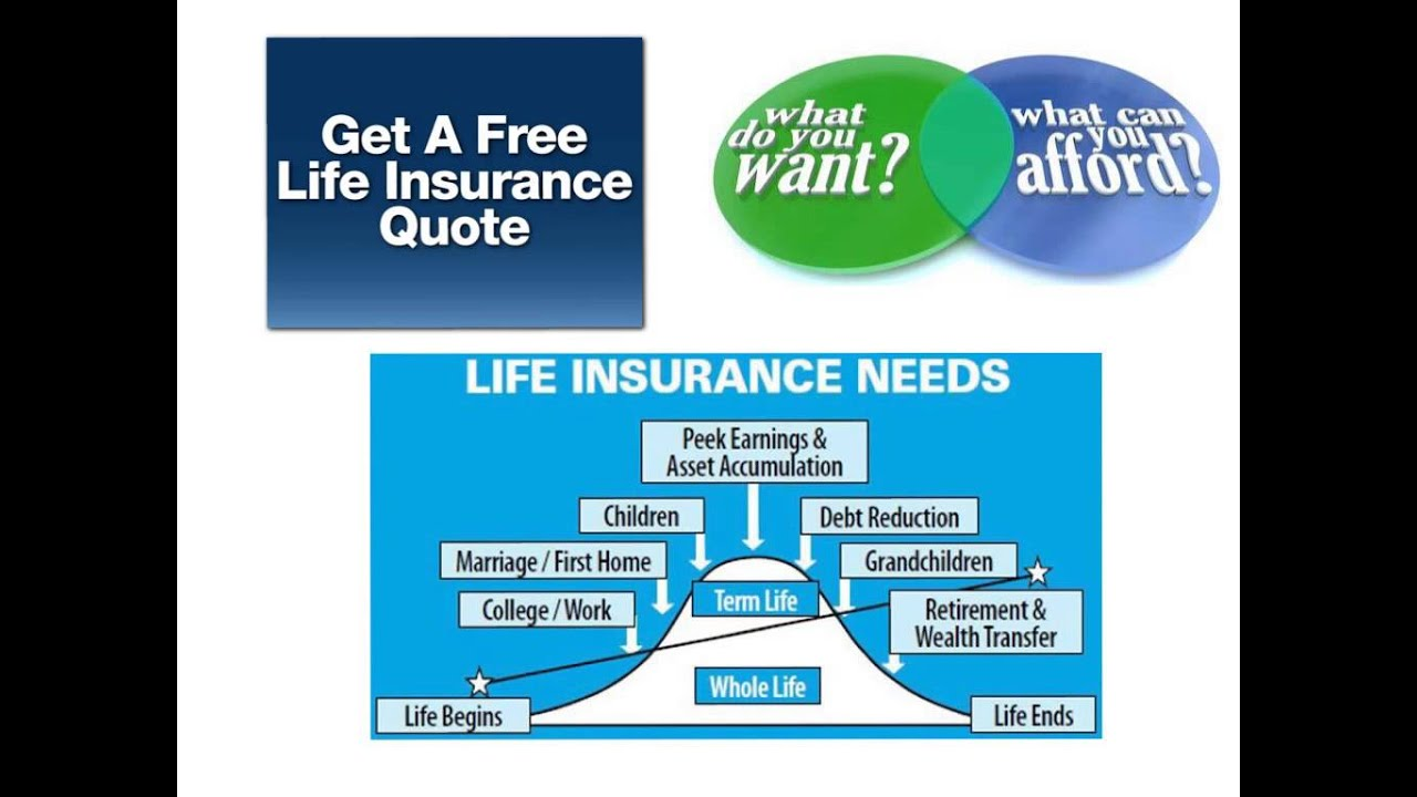 Free Whole Life Insurance Quotes September Is Life Insurance Awareness Month  Youtube