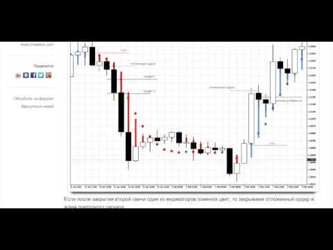 Простая торговая система для FOREX : Heiken Ashi и nonlagdot