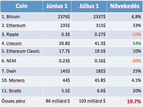 Júniusi összefoglaló és a 4. generációs cryptopénz