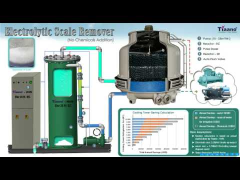 Removal Of Scale Or Calcium From Water Animation  - New Technology