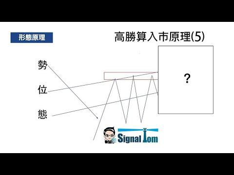 高勝算外匯入巿形態(5) - 橫行突破動力回測 行為技術分析