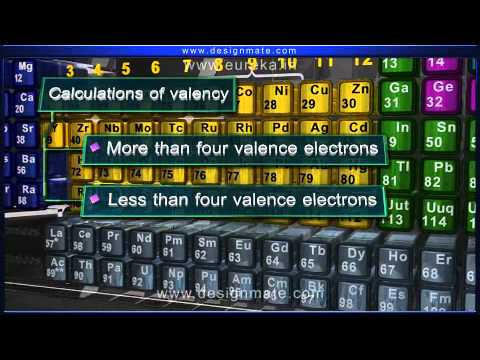 Valency of the elements chemistry eureka youtube valency of the elements chemistry eureka urtaz Choice Image