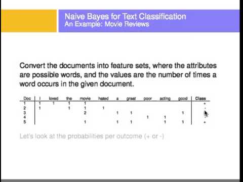 Text Classification Using Naive Bayes