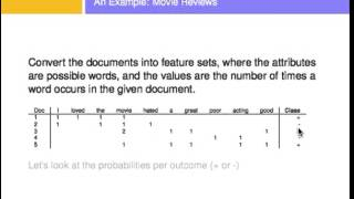 Text Classification Using Naive Bayes thumbnail
