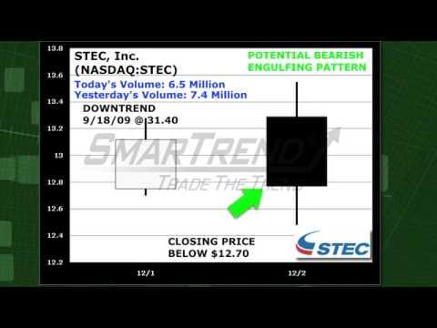 SmarTrend Candlestick Scanner Report: STEC Inc. (NASDAQ:STEC)
