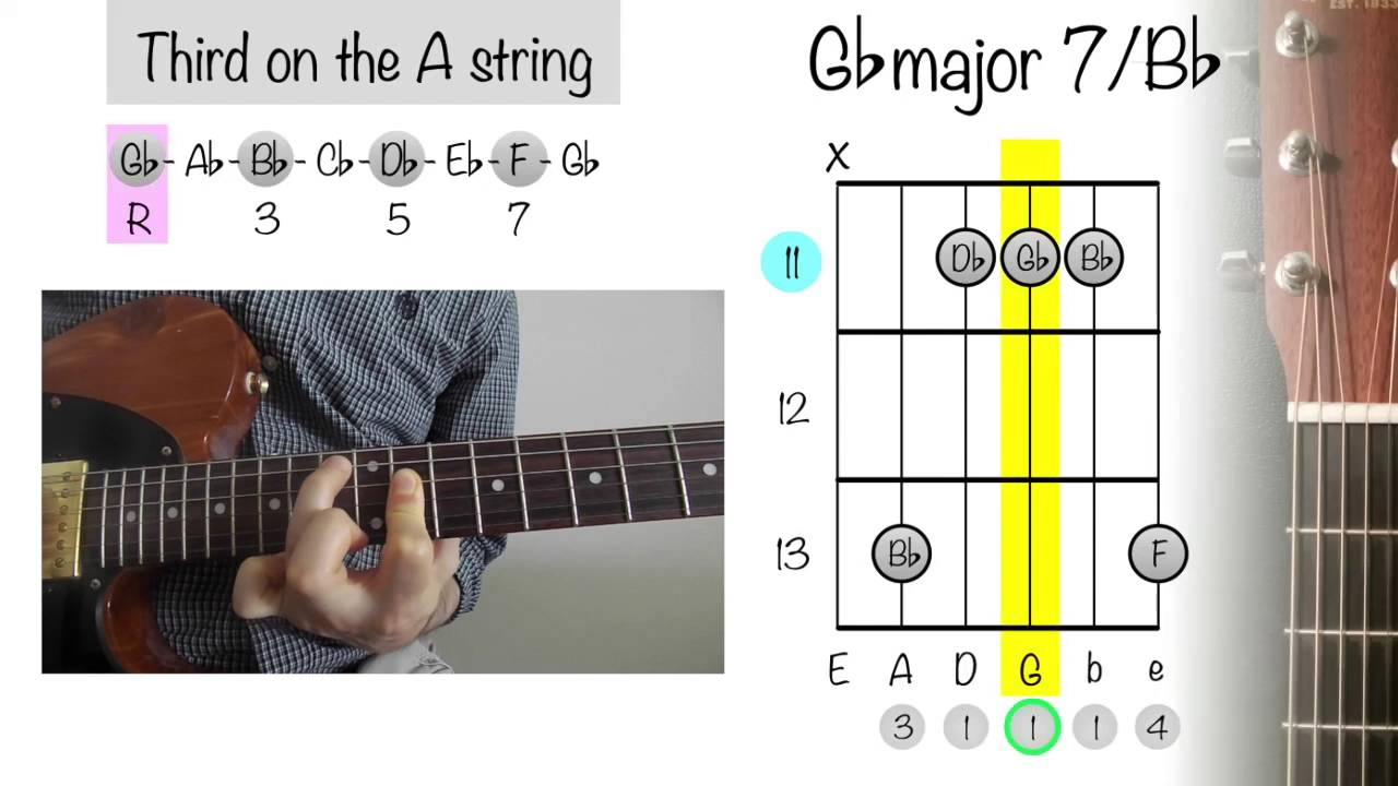 How To Play Guitar Chords Db Major 15/ F   YouTube
