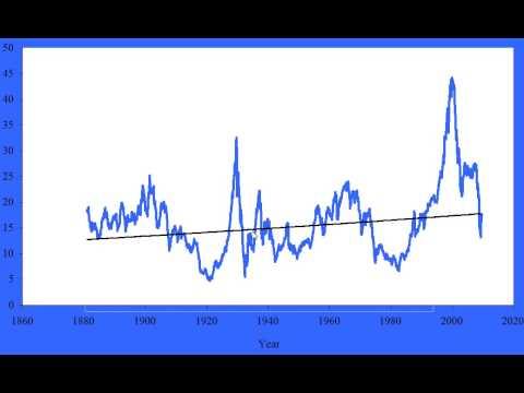 MarketTamer.com: S&P 500 Historical Price Earnings Ratios