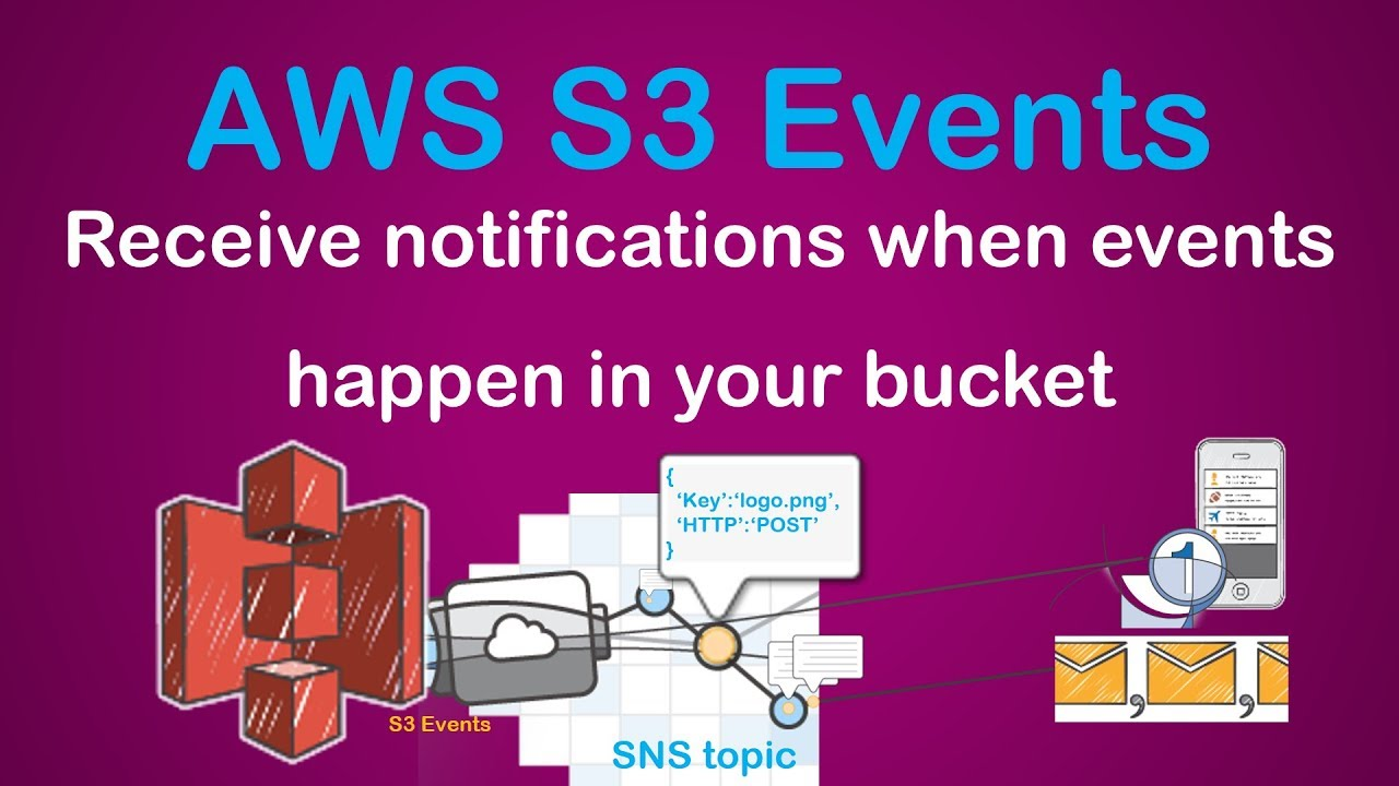Configuring AWS S3 Event Notifications | Notify SNS Topics through Email