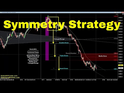 Trading with Symmetry | Crude Oil, Emini, Nasdaq, Gold & Euro