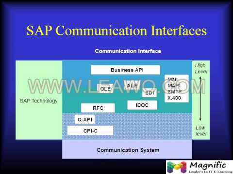 SAP BASIS   User Administration   Online Training Session   Newyorksys