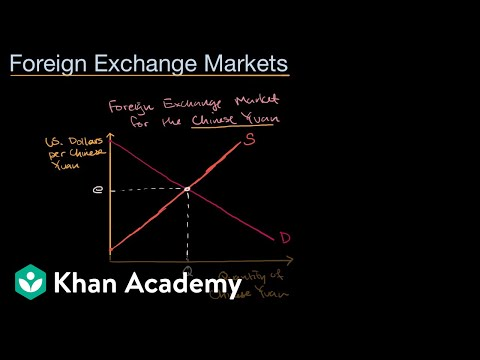 Supply and demand curves in foreign exchange | AP Macroeconomics | Khan Academy
